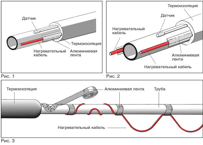 Инструкция кабель саморегулирующийся нагревательный