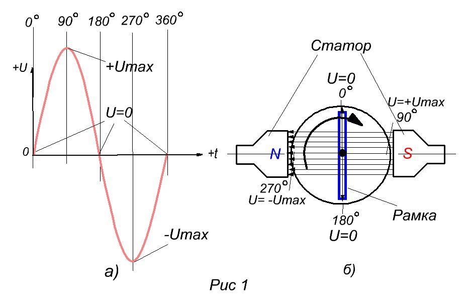 Schema verbindet einen Thyristor in einem Wechselstromkreis. Wie ...