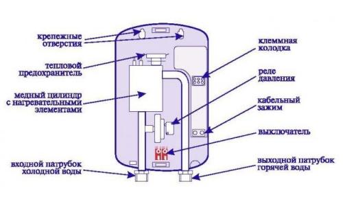 Wie funktioniert ein Warmwasserboiler thermex rostfrei? Wasserheizer ...