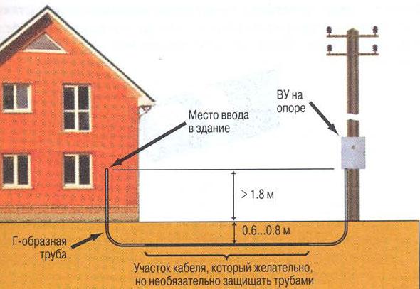 Welcher Draht wird für die Verkabelung in einem Holzhaus benötigt ...