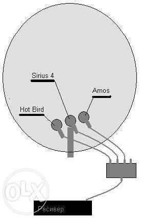 Satelitní připojení Sirius
