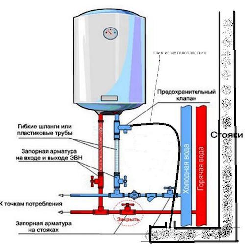 Wie installiere ich einen Wasserkocher? Installieren Sie den Boiler ...