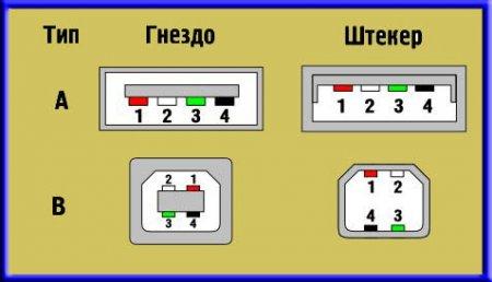 Stellen Sie einen USB-Anschluss her. Pinbelegung des Micro-USB ...