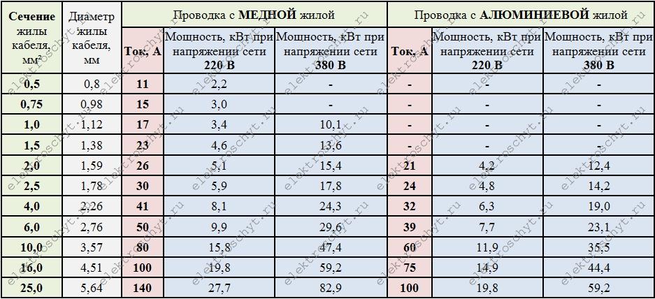 Sezione Trasversale Del Cavo Per Aperto Cablaggio Elettrico