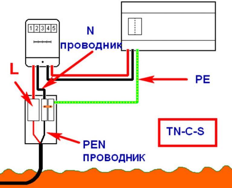 Snip auf die Verteilung von Elektrizität in Wohnräumen ...