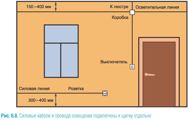 Schema der Wohnung Verdrahtung. Wie man einen Elektriker in einer ...