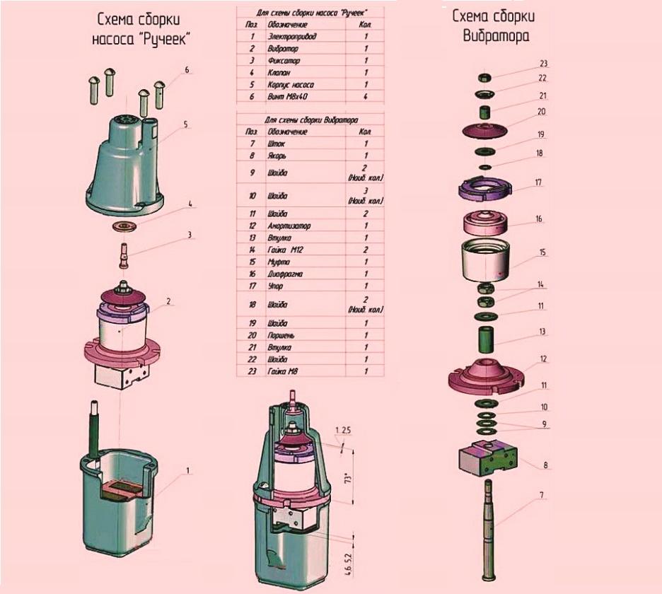 Почему гудящий вибрационный насос не качает воду: нарушение крепления деталей, загрязнение, повреждение деталей, отслоение катушки, короткое замыкание.